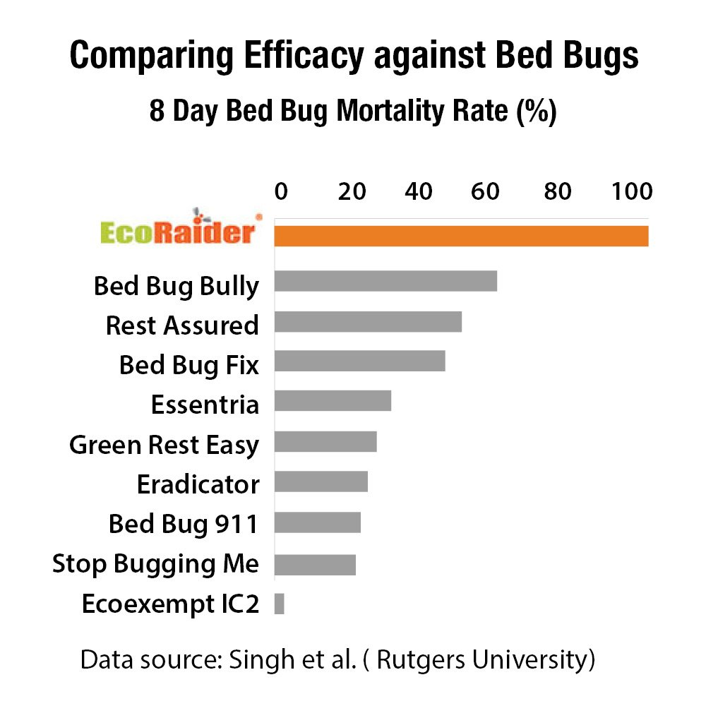 EcoRaider efficacy against bed bugs